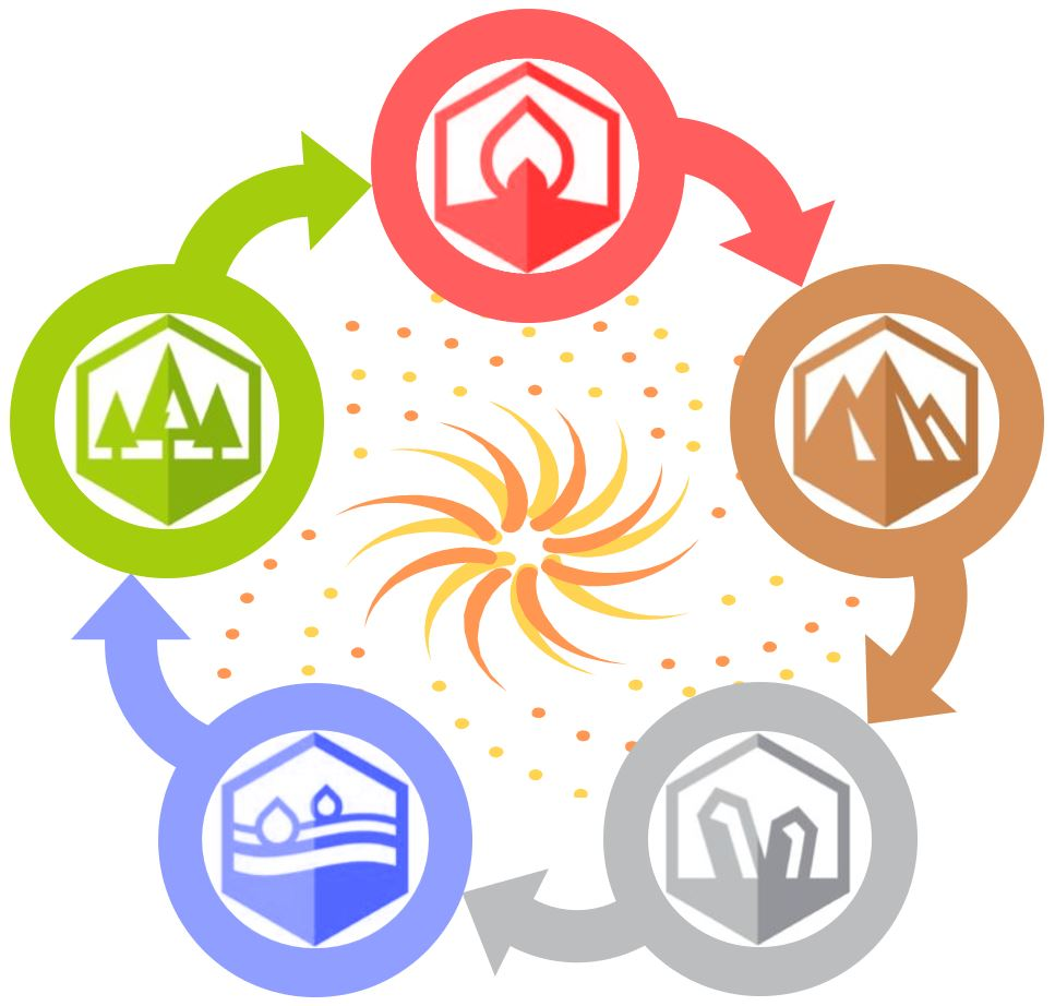 cycle of five elements: metal, water, wood, fire, earth